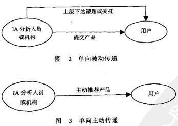 Image:信息分析传递方式.jpg
