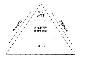 这种权威金字塔理论构成了大多数传统组织结构的理论基础.参见图1.