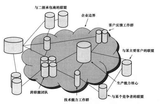 网状组织结构