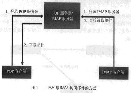 Image:POP与IMAP访问邮件的方式.jpg